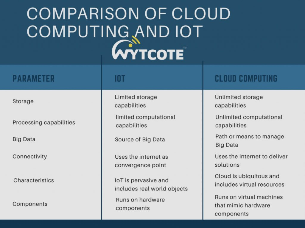 internet-of-things-cloud-computing-IoT-industry-technology-healthcare-Wytcote-Tech